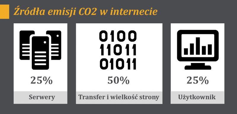 Emisja CO2 w internecie